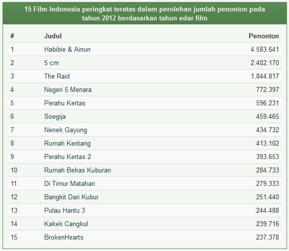 Daftar Film Indonesia Terlaris Tahun 2012
