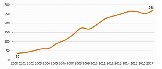 Figure 2: Remittances to Asia, 2000–2017 ($ billion)