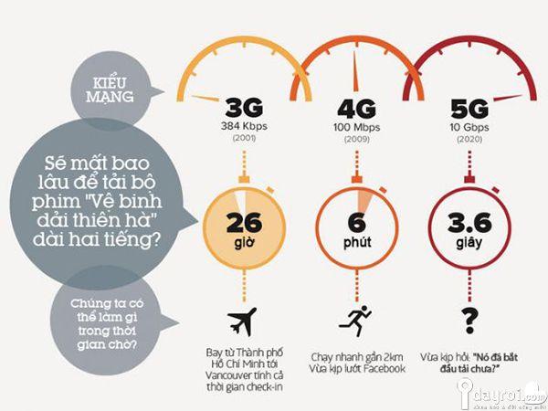 Mạng 5G là gì? – Tổng Hợp Những Thông Tin Cần Biết Về 5G