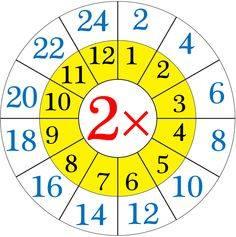 Tabel Perkalian 1 - 10 Bentuk Roda