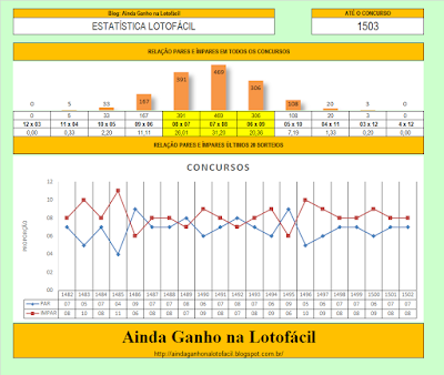 pares e impares estatística lotofacil