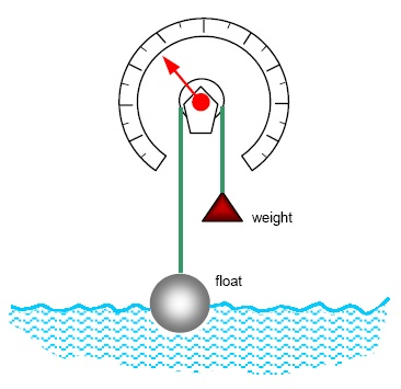 pelampung: Macam-macam Pengukuran Level Cairan:floater level measurement