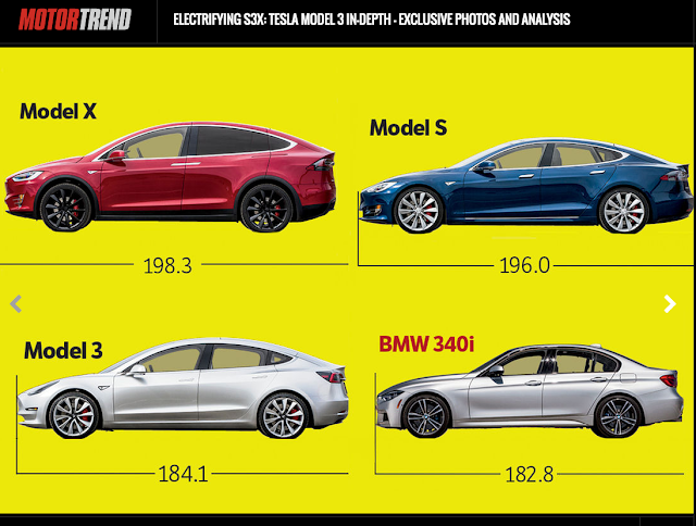 Screenshot of Motor Trend tesla model 3 size comparison