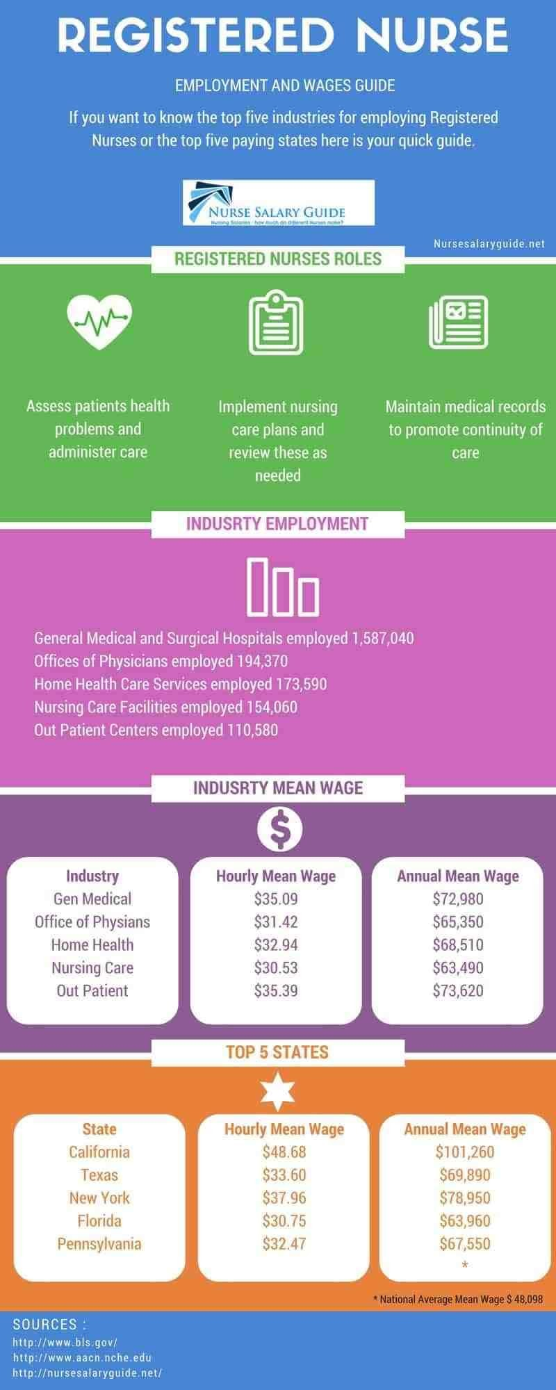 Popular Nurse Salaries #infographic