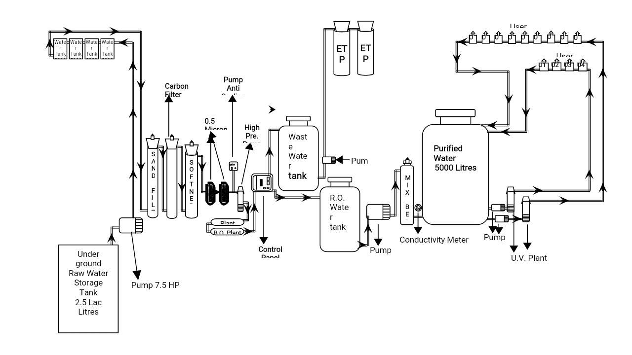 PHARMA KING: Systematic Flow Diagram of Purified Water System