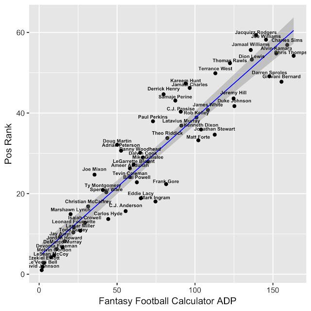 2017 Fantasy Football RB Rankings vs Fantasy Football Calculator ADP