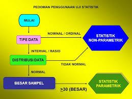 1) korelatif teknik analisis korelatif digunakan untuk mengetahui hubungan atau … Statistik Parametrik Dan Non Parametrik Gurumapel
