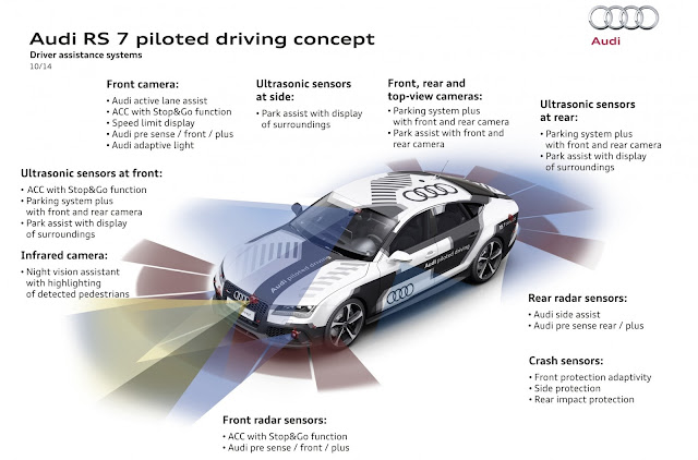 Audi RS & piiloted driving concept