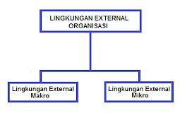 Faktor-Faktor Lingkungan Eksternal Organisasi