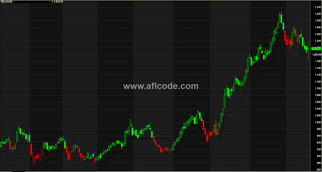 ATR Trailing Stoploss for Intraday And Swing Traders