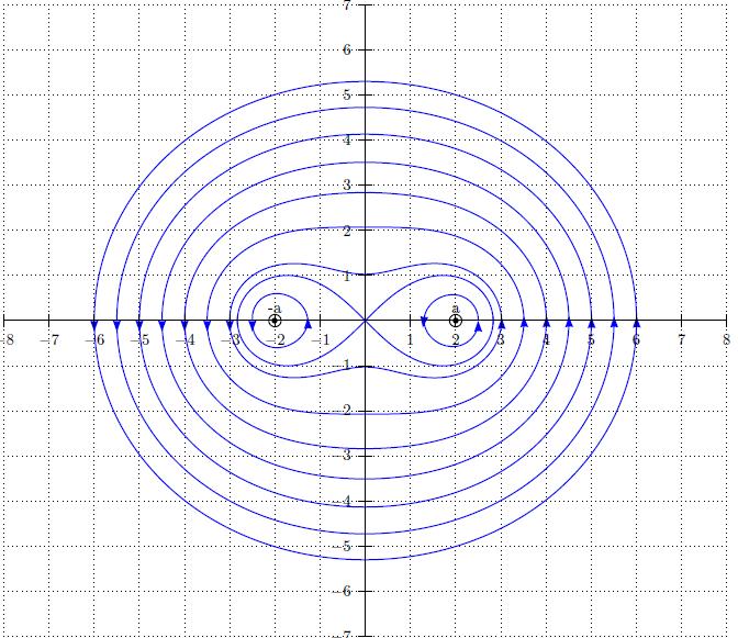 PStricks : Applications: Lignes Du Champ Magnétique Créé