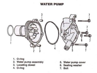 KelabProtonSaga now with DriveM7!: Car Water Pump System