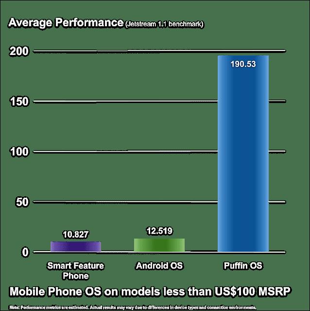 تتذكرون المتصفح الشهير Puffin ؟ شركته الآن تقدم نظام يعتمد على الأندرويد يجعل هاتفك القديم سريع وكأنه هاتف ثمنه 1000 دولار !
