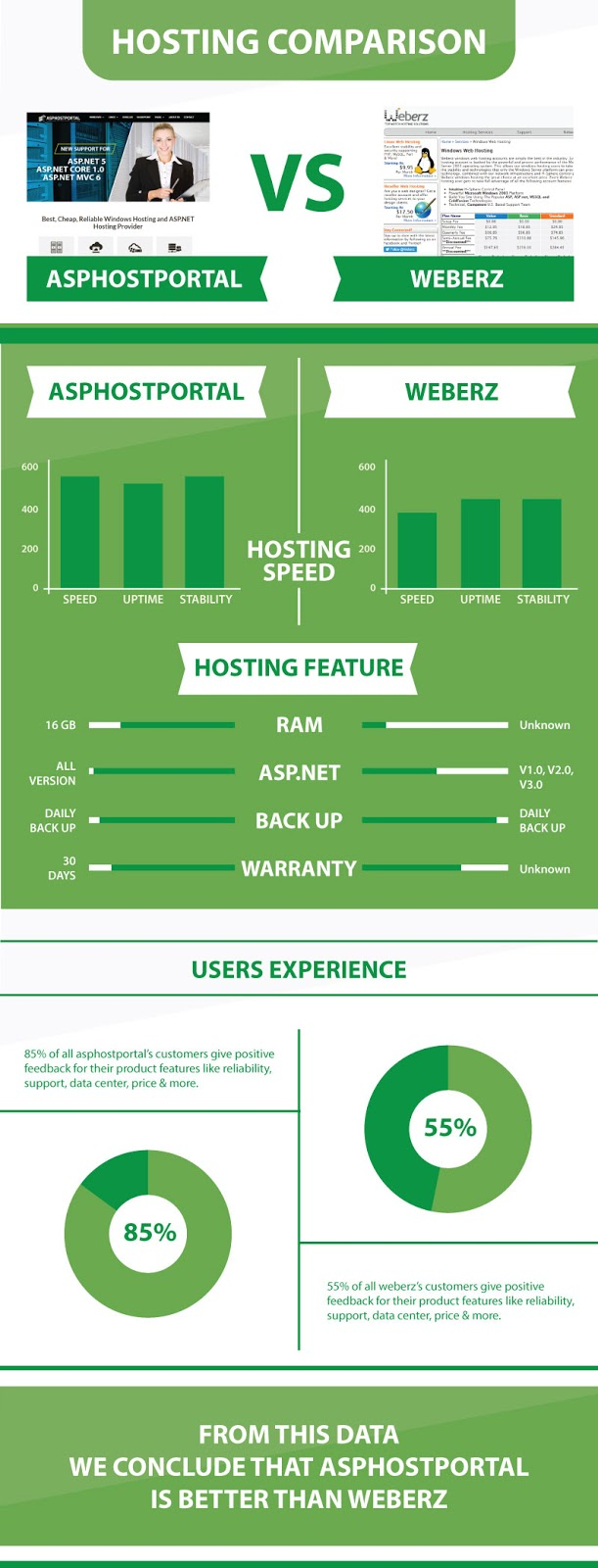 ASP.NET Core 1.0 Hosting Comparison | ASPHostPortal Vs Weberz | Explained With Infographic