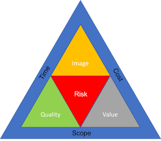 Project Management Triple Constraint Triangle