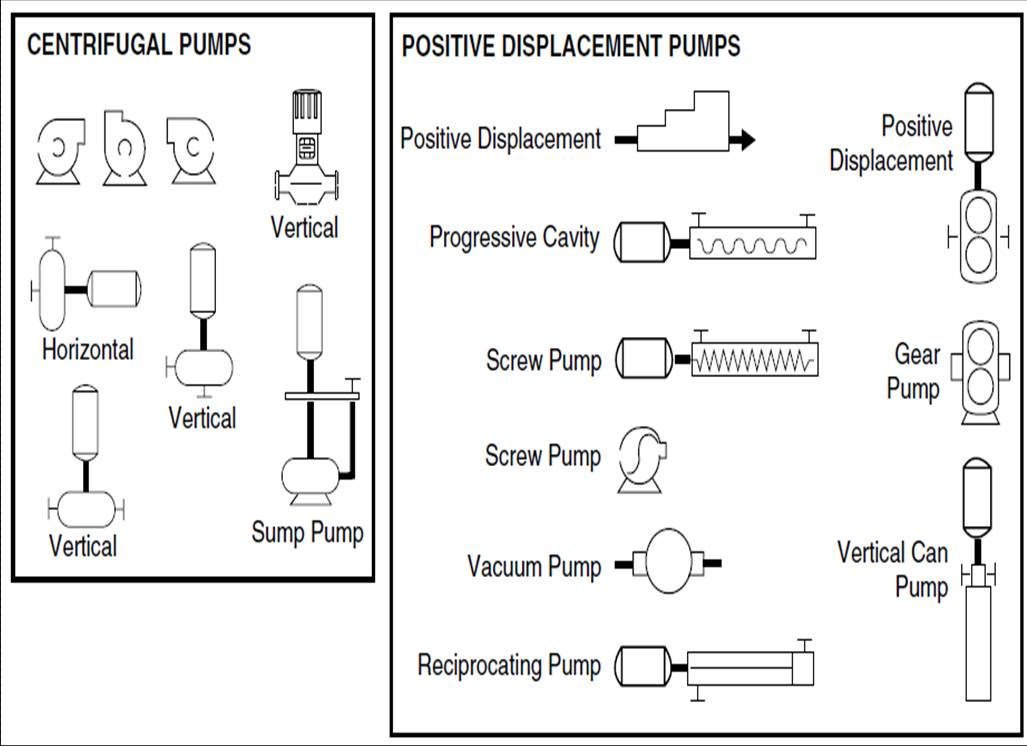 pmp p&id process diagram, piping, symbol, abbreviation, equipment Centrifugal Pump Animation at fashall.co