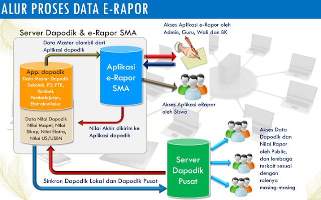 Download Aplikasi E-Rapor SMA Versi Terbaru