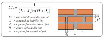 ormula para allar la cantidad de ladrillos en un m2