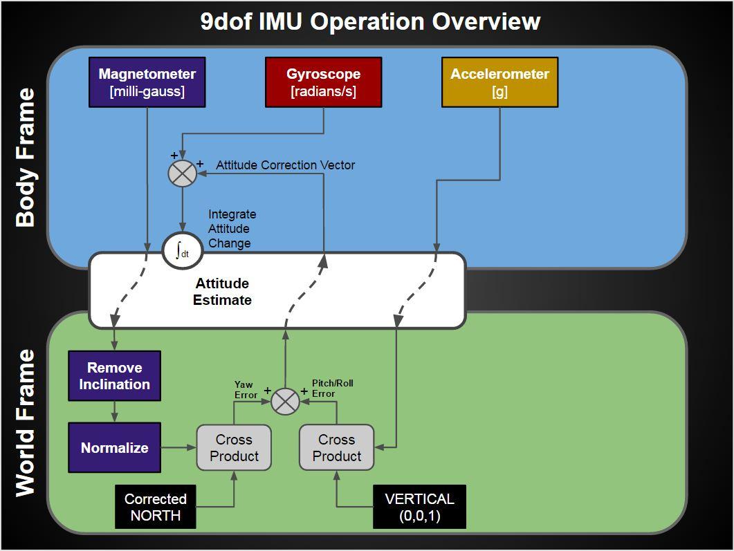 Phillip's Technology Corner: Quaternion IMU Drift Compensation