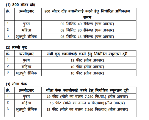 MP Police SI Recruitment Subedar Bharti Apply Online Form