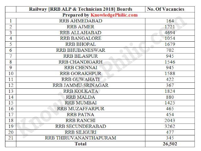 Railway RRB ALP/Technician Job Profile, Salary and Promotion Details and FAQ