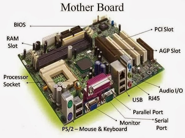 Basic Parts Of A Motherboard