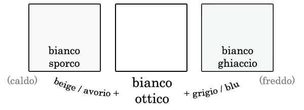CONSULENZA DI MODA: come abbinare il BIANCO GHIACCIO!