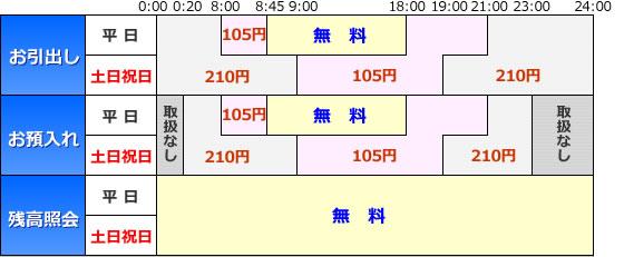 イオン銀行 セブン銀行、イオン銀行ともに平日営業時間内の入出金手数料は... 西京銀行 さいきょ