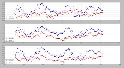 prediction keras algorithme rendement