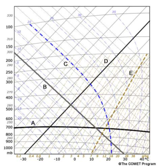 Pembahasan dan Soal Tes Akhir Meteorologi Pelatnas 3