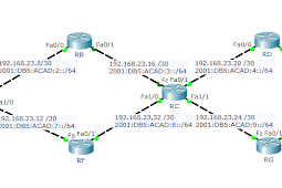 Mengenal Routing OSPF Serta Konfigurasi OSPF IPv4 IPv6 Cisco Packet Tracer