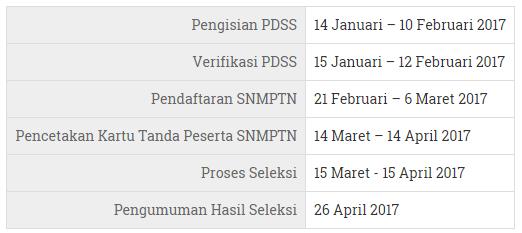Pengumuman Hasil Seleksi SNMPTN  2017