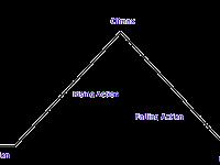 Plot Chart Diagram
