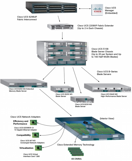 Cisco's UCS - The Prime Choice for Cloud and Big Data