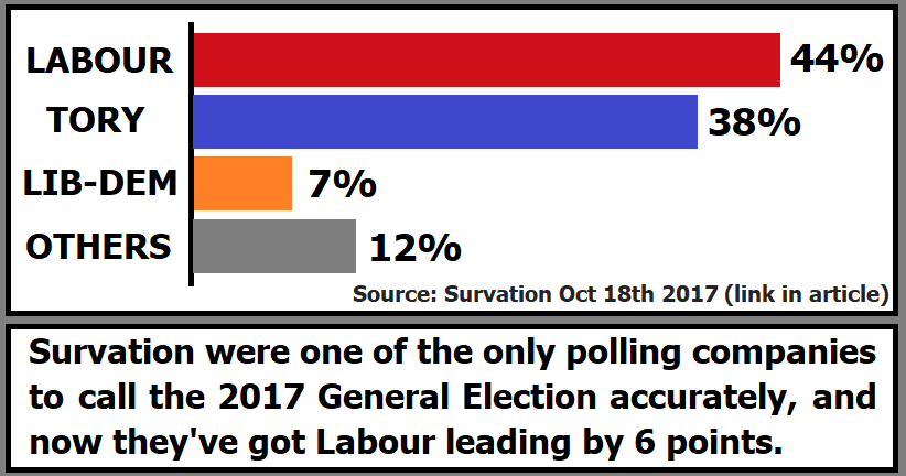 Labour have a 6 point poll lead according to the most ...