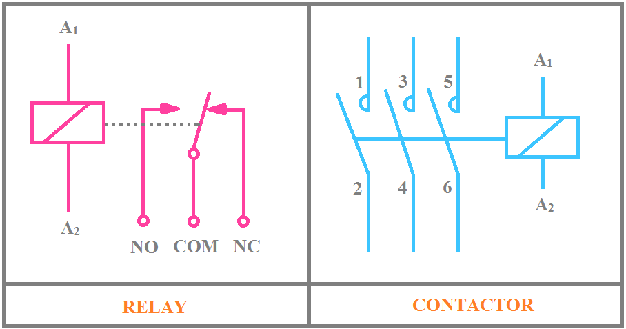 Explained] Main Differences Between Relay and Contactor