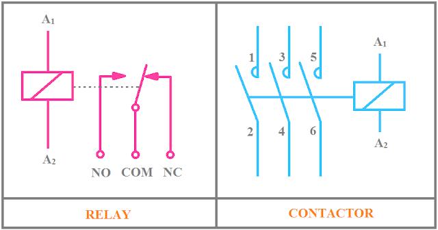 Relay and Contactor Symbol, Relay Symbol, Contactor Symbol