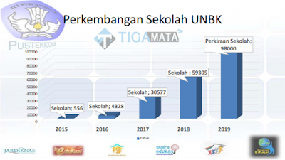 perkembangan sekolah UNBK