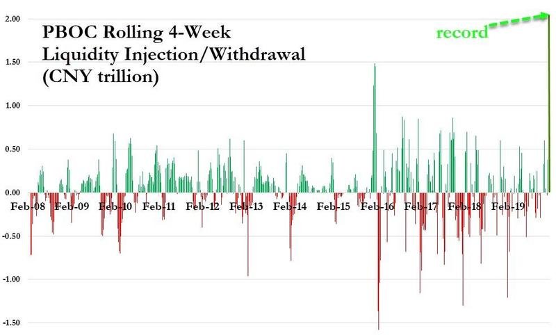 ZeroHedge: PBOC Rolling 4-Week Liquidity Injection/Withdrawal (CNY trillion)