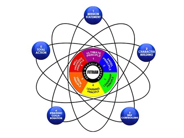 Hubungan IQ, EQ, dan SQ – UKMF FOSI FP Unila