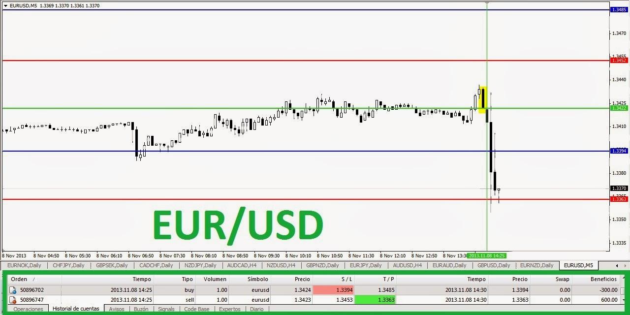 Analisis fundamental en el mercado forex