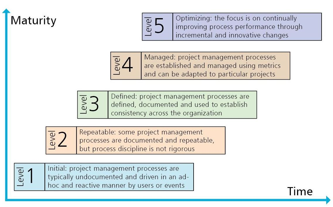 The Tao of Project Management: Step 1: Establish Your Capability