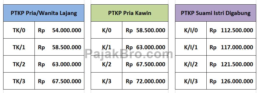 Tabel Tarif PTKP Terbaru