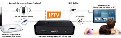 How does it work IPTV