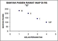 contoh statistik diagram titik