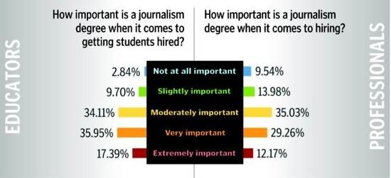survei wartawan kuliah jurnalistik