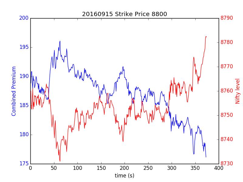 Option trading indian stock market