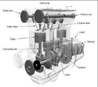 Gambar mekanisme katup tipe dohc
