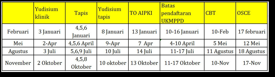 Jadwal Yudisium Klinik, Ujian Tapis dan UKMPPD Tahun 2018