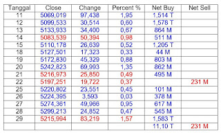 pembelian bersih dan penjualan bersih oleh investor asing bulan Juni 2016